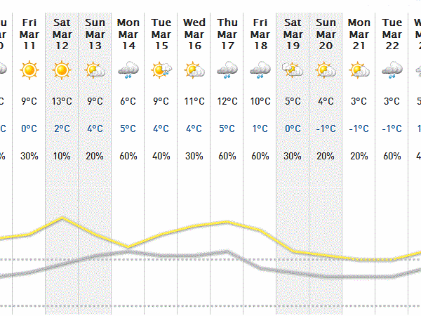 Two-week weather forecast